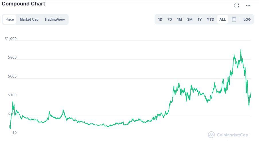 Grafico su CoinMarketCap