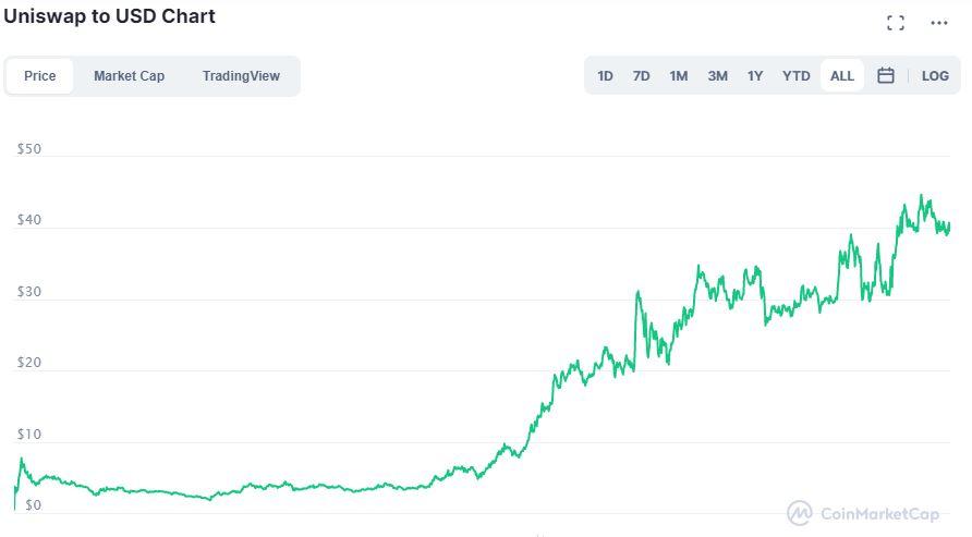 Valore Uniswap su CoinMarketCap