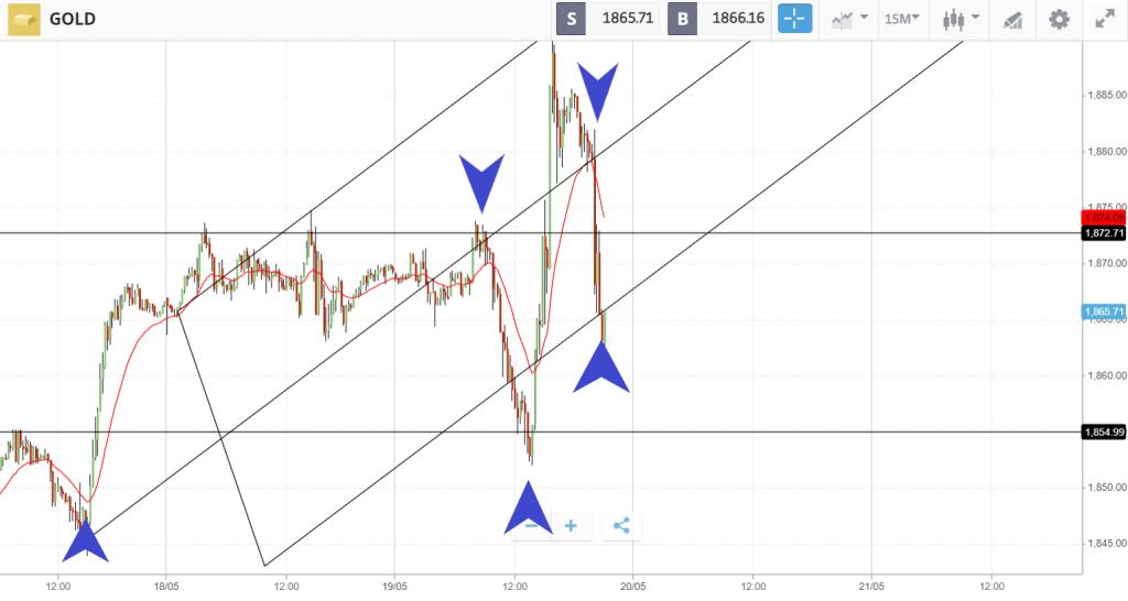 analisi discrezionale del mercato dell'oro