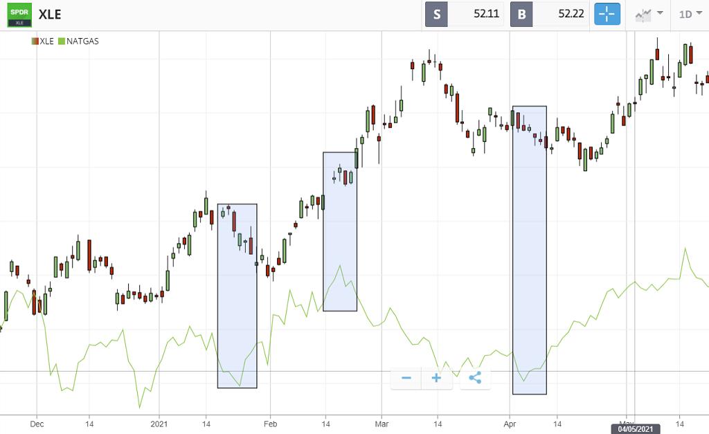confronto tra quotazioni del gas e del Energy Select Sector SPDR Fund