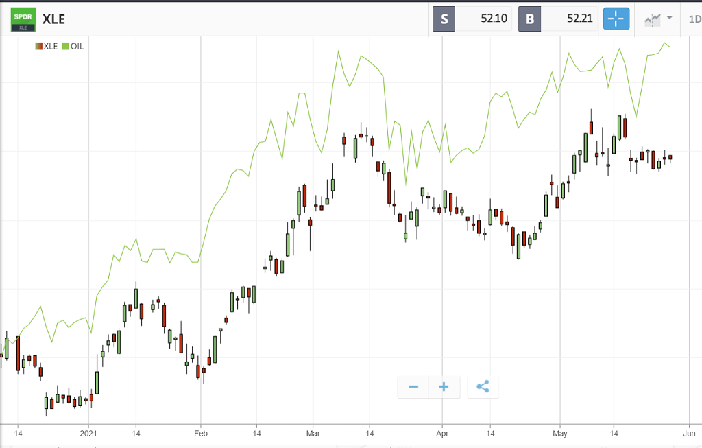petrolio e Energy Select Sector SPDR Fund a confronto