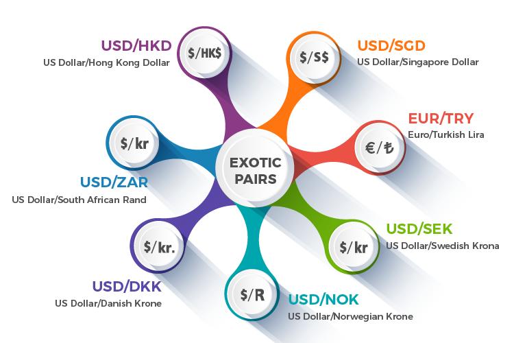forex trading  esotiche