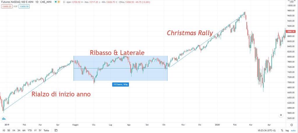 grafico andamento annuale futures NASDAQ100