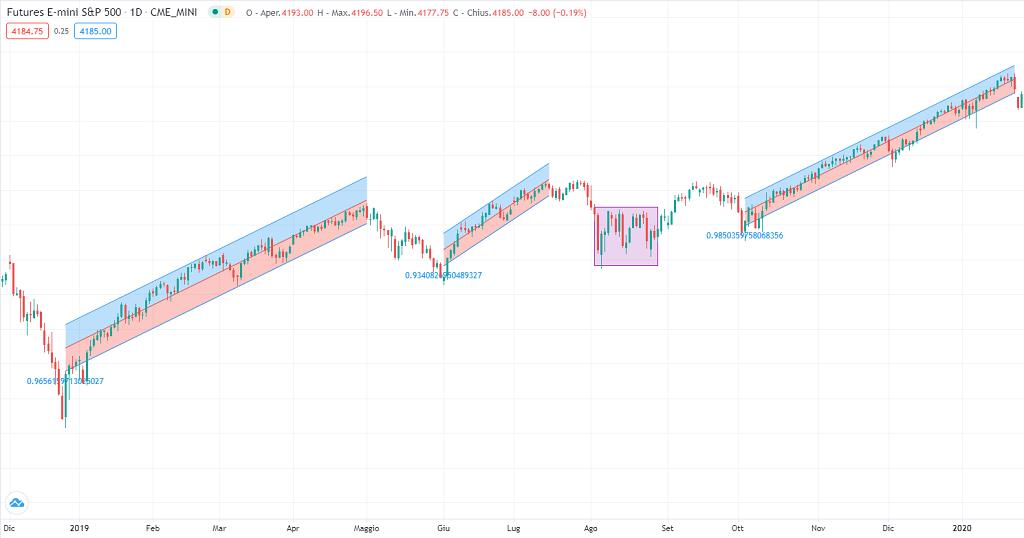grafico dei futures S&P500