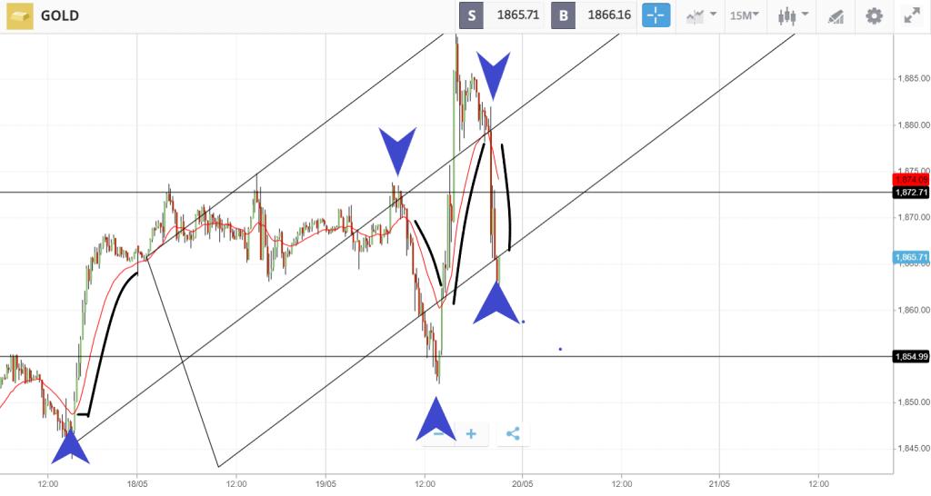 pianificare la gestione del rischio sulle operazioni in oro