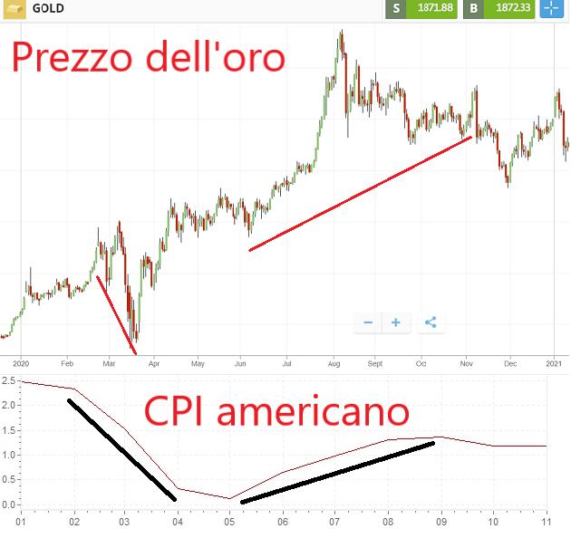 rapporto tra l'oro e il CPI americano