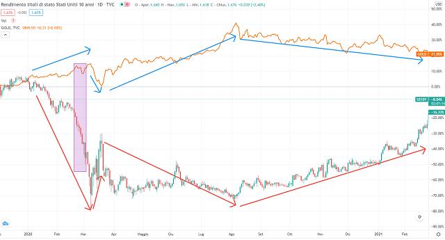 oro e treasury americani 10 anni