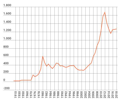 storico del prezzo dell'oro