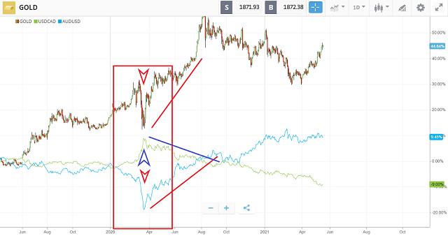 rapporto tra l'oro, USD/CAD e AUD/USD