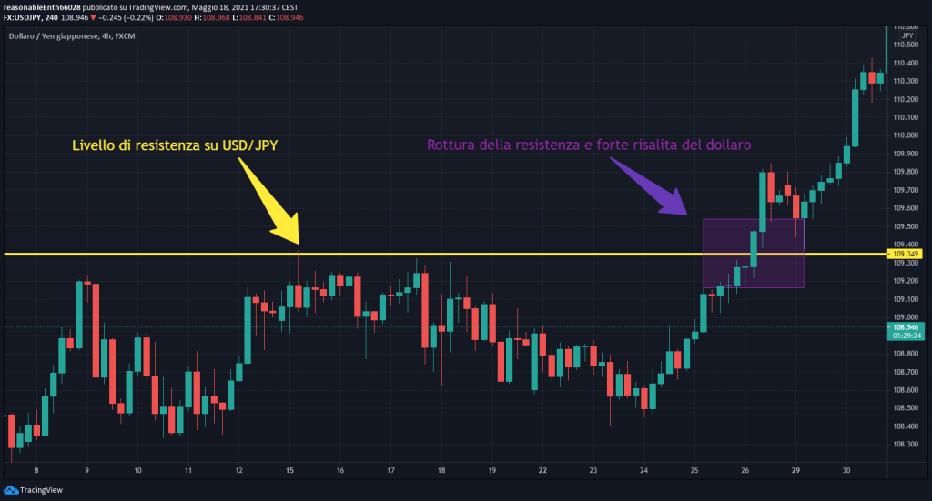 forex trading  resistenza