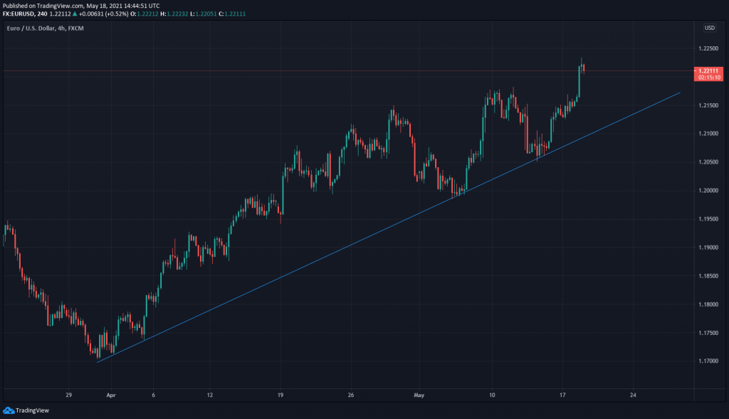 forex trading  trend line