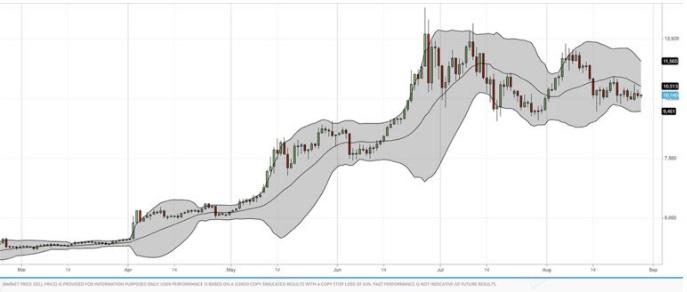 Bande di Bollinger indicatore trading