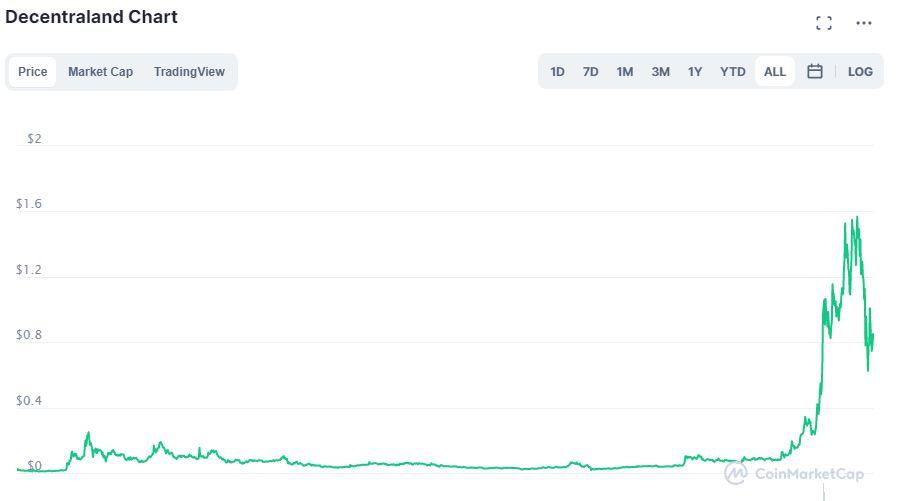 Grafico Decentraland su CoinMarketCap
