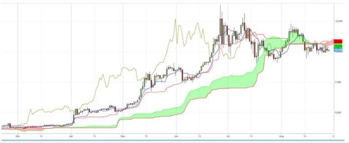 Ichimoku Indicatori Trading