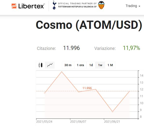 Libertex Cosmos ATOM CFD