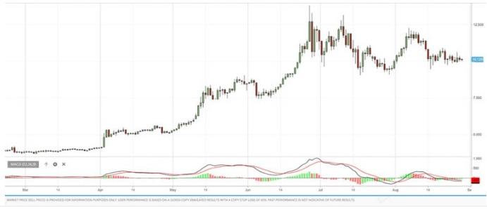 MACD indicatori di trading
