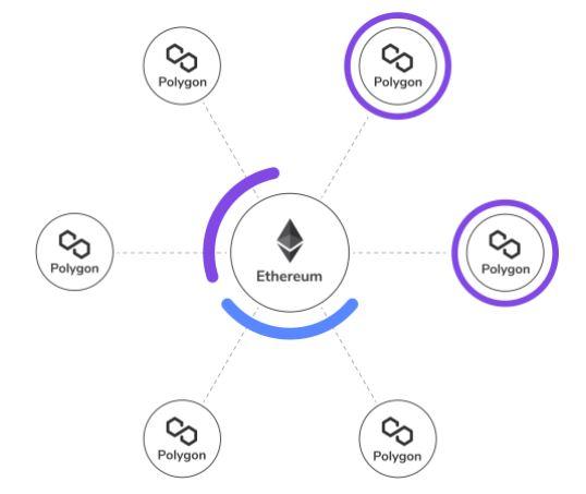 Polygon Matic ecosistema