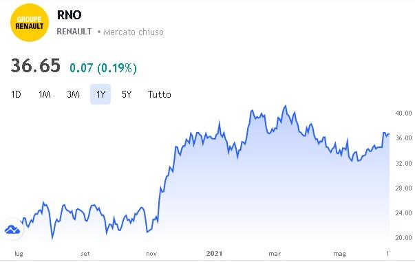 renault valore azionario
