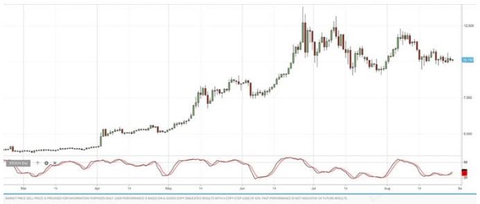 RSI indicatore di trading