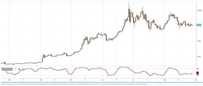 Stoch RSI indicatore trading
