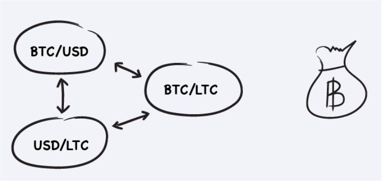 arbitraggio criptovalute rischi