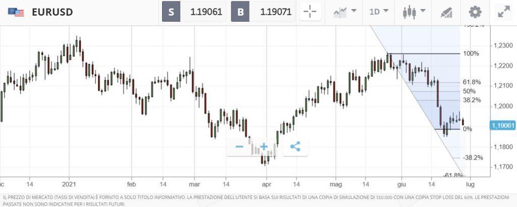eToro EUR-USD Fibonacci