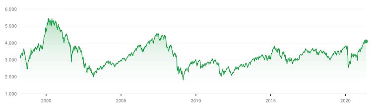 grafico storico euro stoxx