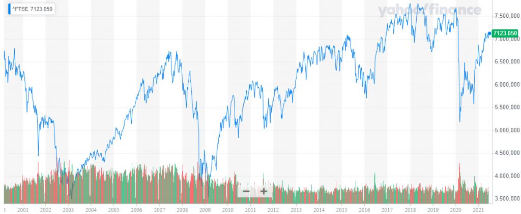 Storico Indice FTSE 100
