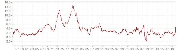 Evoluzione inflazione americana ultimi 70 anni