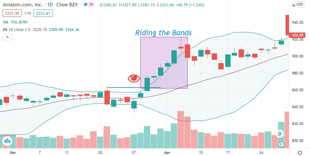trading system riding the bands