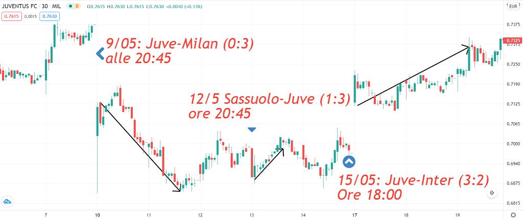 trading sulle azioni Juventus