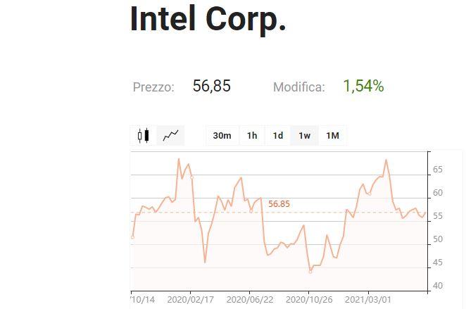 Libertex CFD Intel