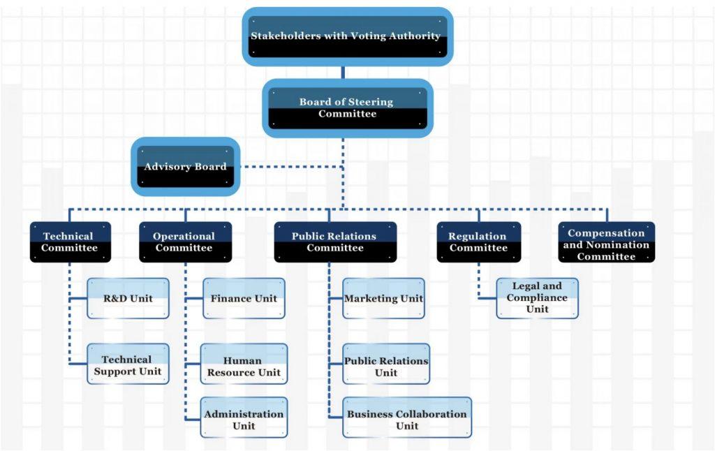 struttura del progetto Vechain