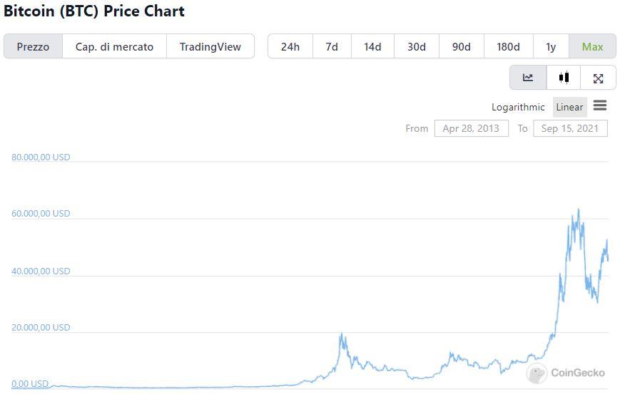 Grafico valore storico Bitcoin su CoinGecko