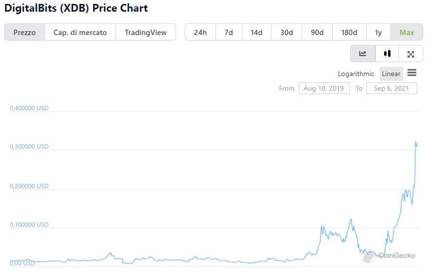 Grafico valore storico DigitalBits su CoinGecko