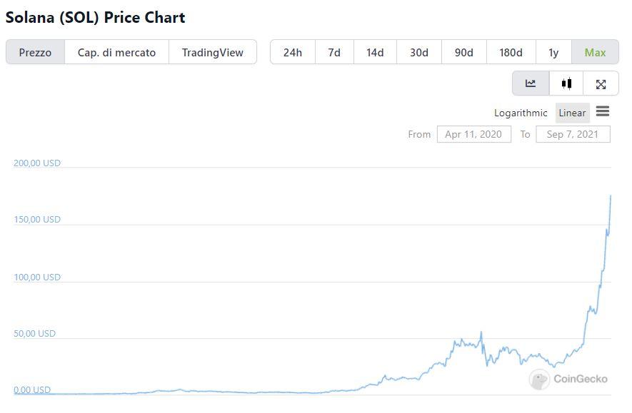 Grafico valore storico Solana su CoinGecko