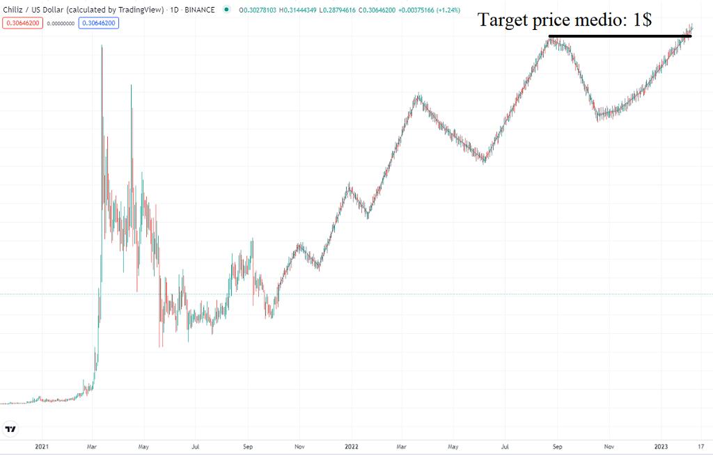 comprare chiliz target price
